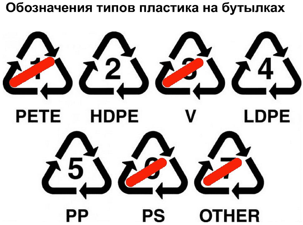 Обозначения видов пластиков